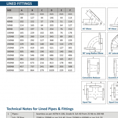 Lined Fittings